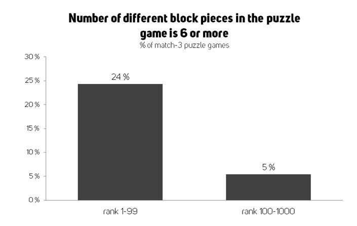 Graph of block pieces in match 3 games