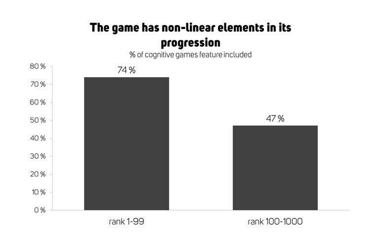 Graph about how non-linear level progression increases the success of mobile games