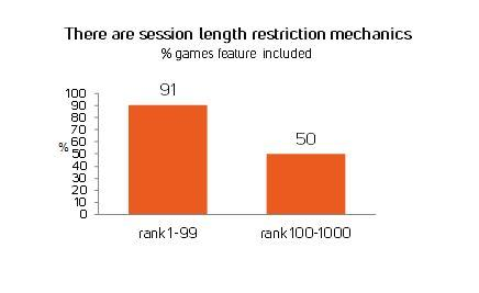 Graph representing session length restriction effect on top grossing rankings