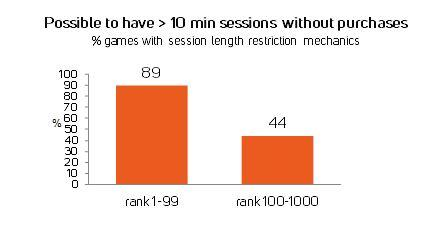 Based on data, you should not put too strict restrictions on gaming time