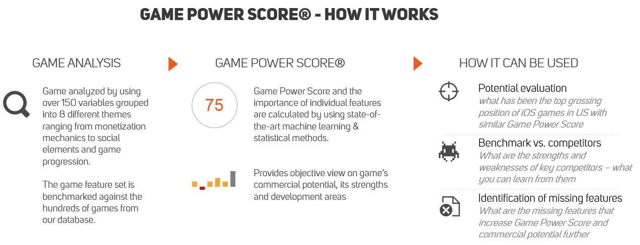 game-power-score