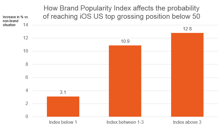 Brand index effect o success