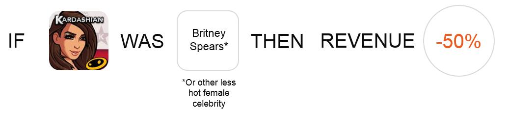 Kim kardashian brand effect