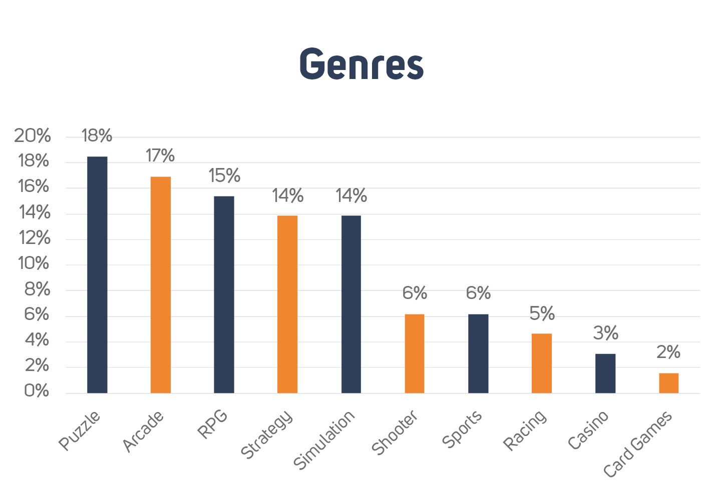 What Western mobile game genres are popular in China