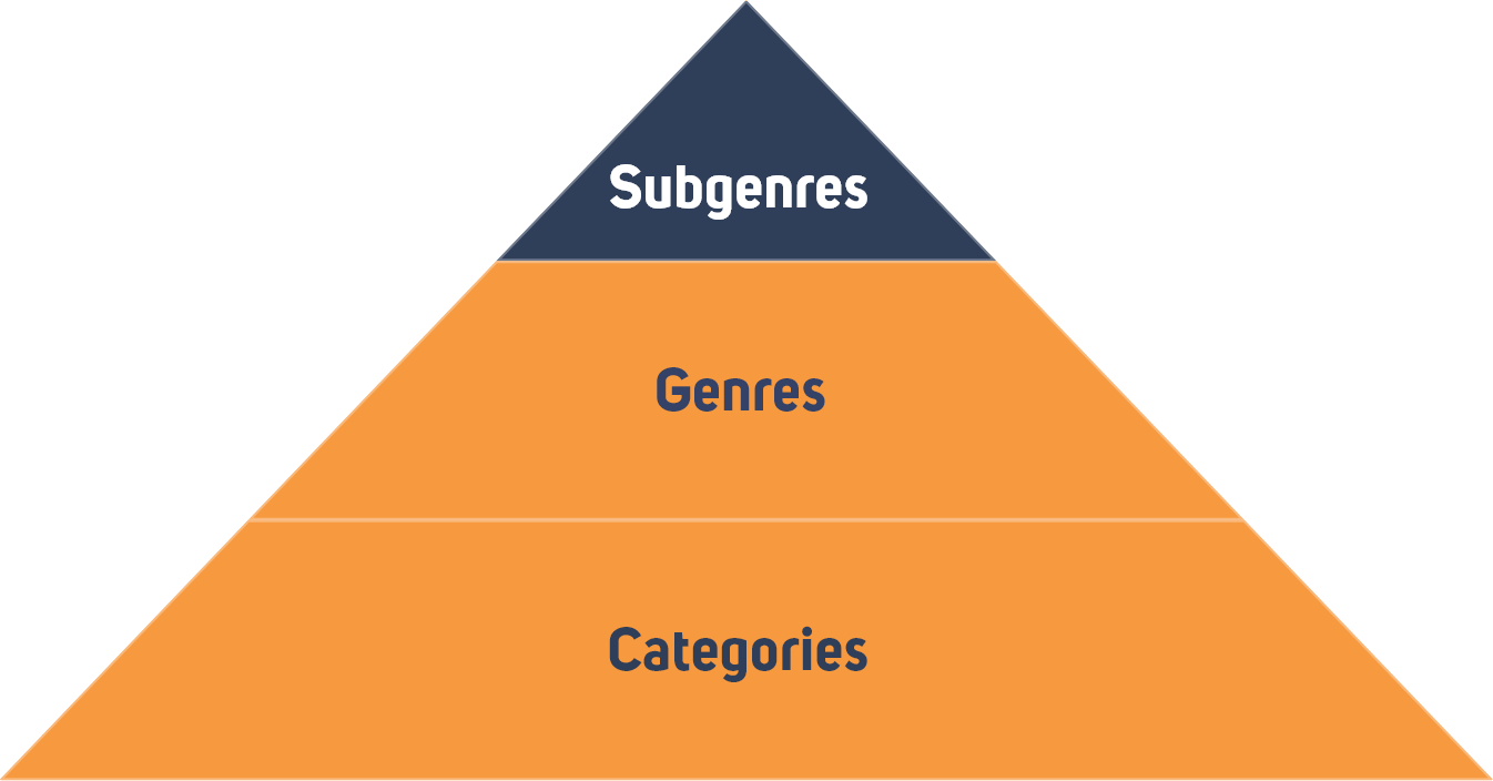 Genre Taxonomy