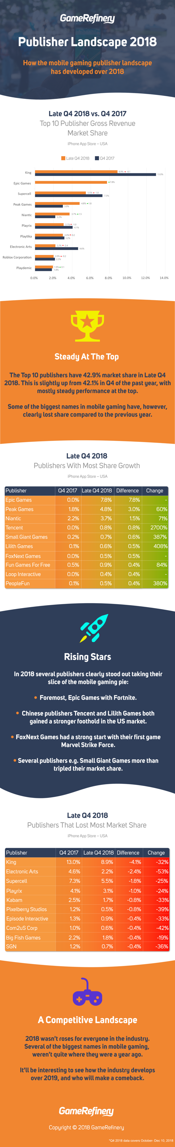 How has mobile game publisher market share developed over 2018? The Top 10 publishers have 42.9% market share in Late Q4 2018. This is slightly up from 42.1% in Q4 of the past year, with mostly steady performance at the top. Some of the biggest names in mobile gaming have, however, clearly lost share compared to the previous year. In 2018 several publishers clearly stood out taking their slice of the mobile gaming pie: Foremost, Epic Games with Fortnite. Chinese publishers Tencent and Lilith Games both gained a stronger foothold in the US market. FoxNext Games had a strong start with their first game Marvel Strike Force. Several publishers e.g. Small Giant Games more than tripled their market share. 2018 wasn't roses for everyone in the industry. Several of the biggest names in mobile gaming, weren't quite where they were a year ago. It'll be interesting to see how the industry develops over 2019, and who will make a comeback.