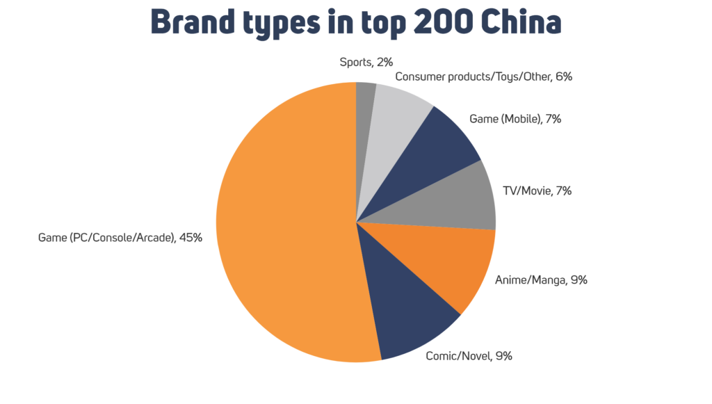 Brand types in China