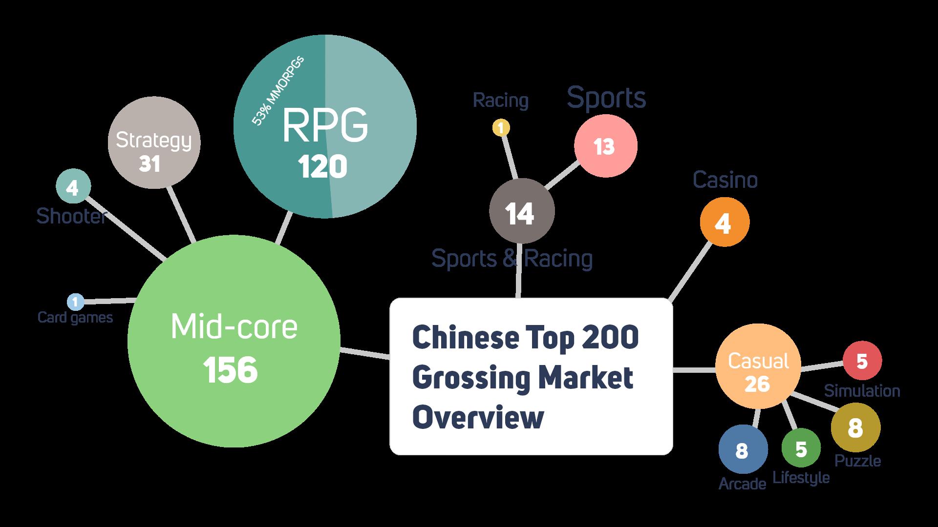 Chinese mobile game genre breakdown