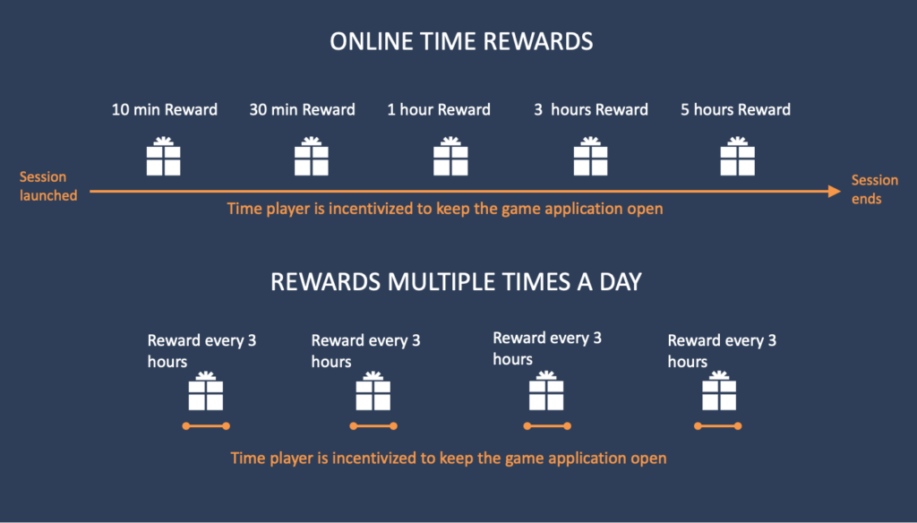 online time rewards vs rewards multiple times a day to keep your players in game