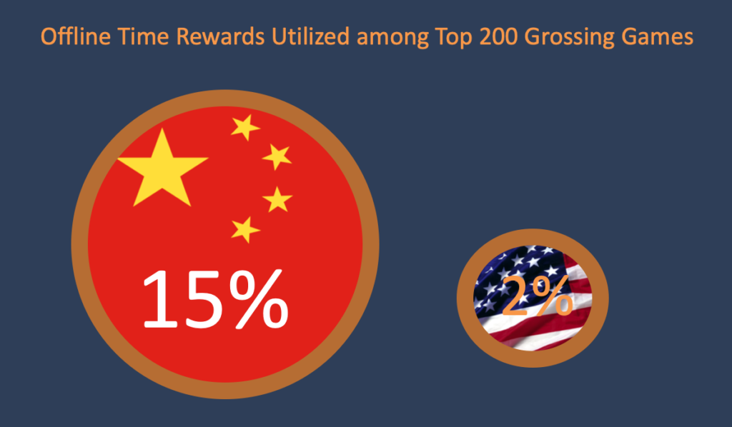 Offline time rewards utilized among top 200 grossing games in China and the US