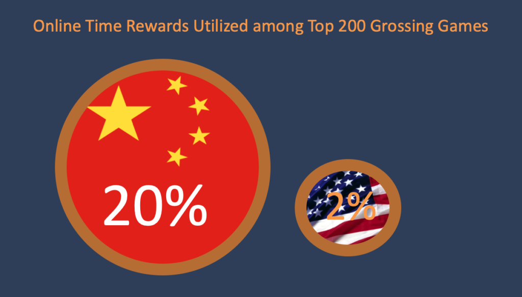 Online time rewards utilized among top 200 grossing games in China and in the US