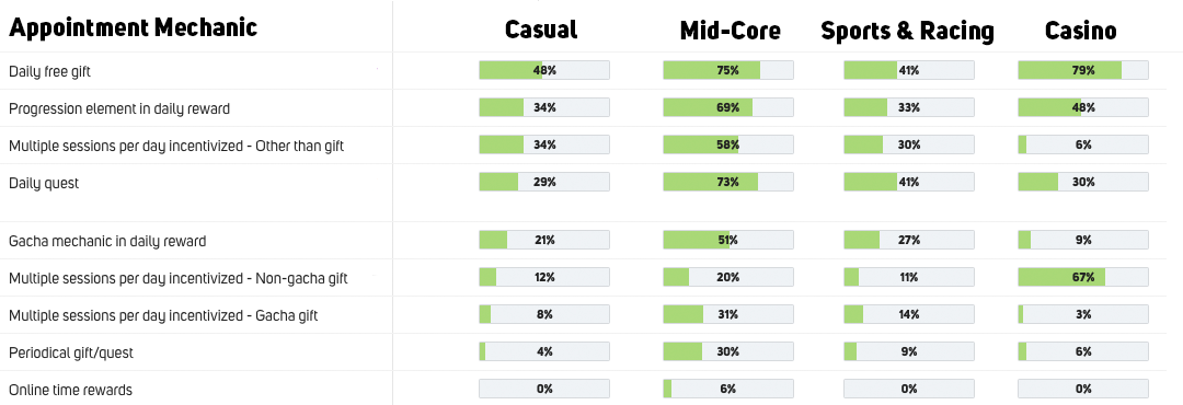 Popularity of appointment mechanics to keep your players in game among Casual, Mid-Core, Sports & Racing and Casino genres outside top 200 grossing games US iOS