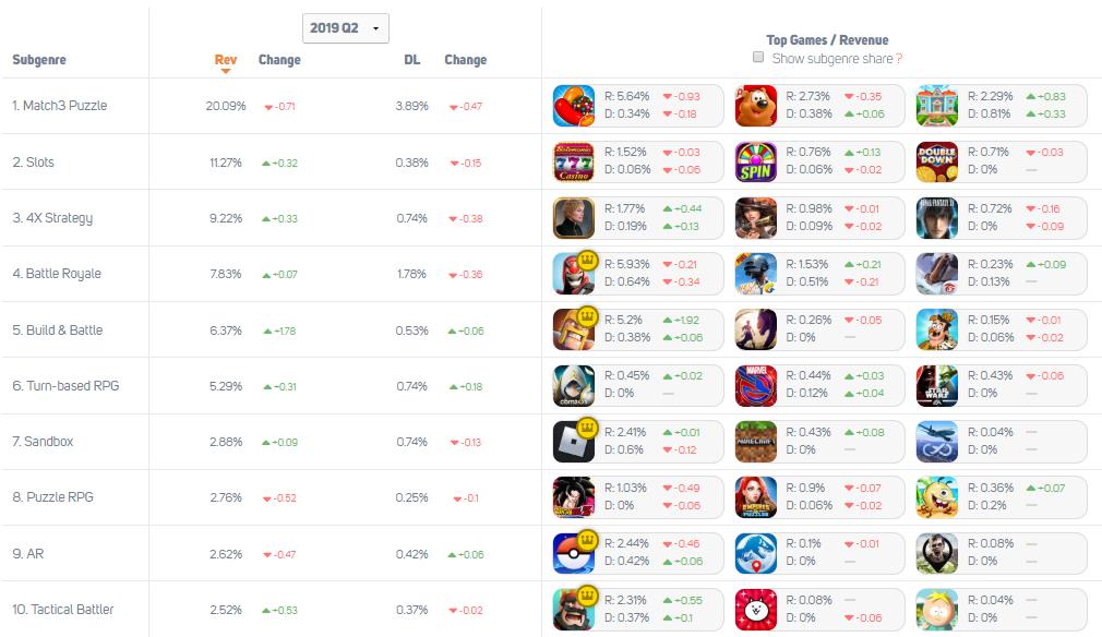Mobile Games Genre Market Share