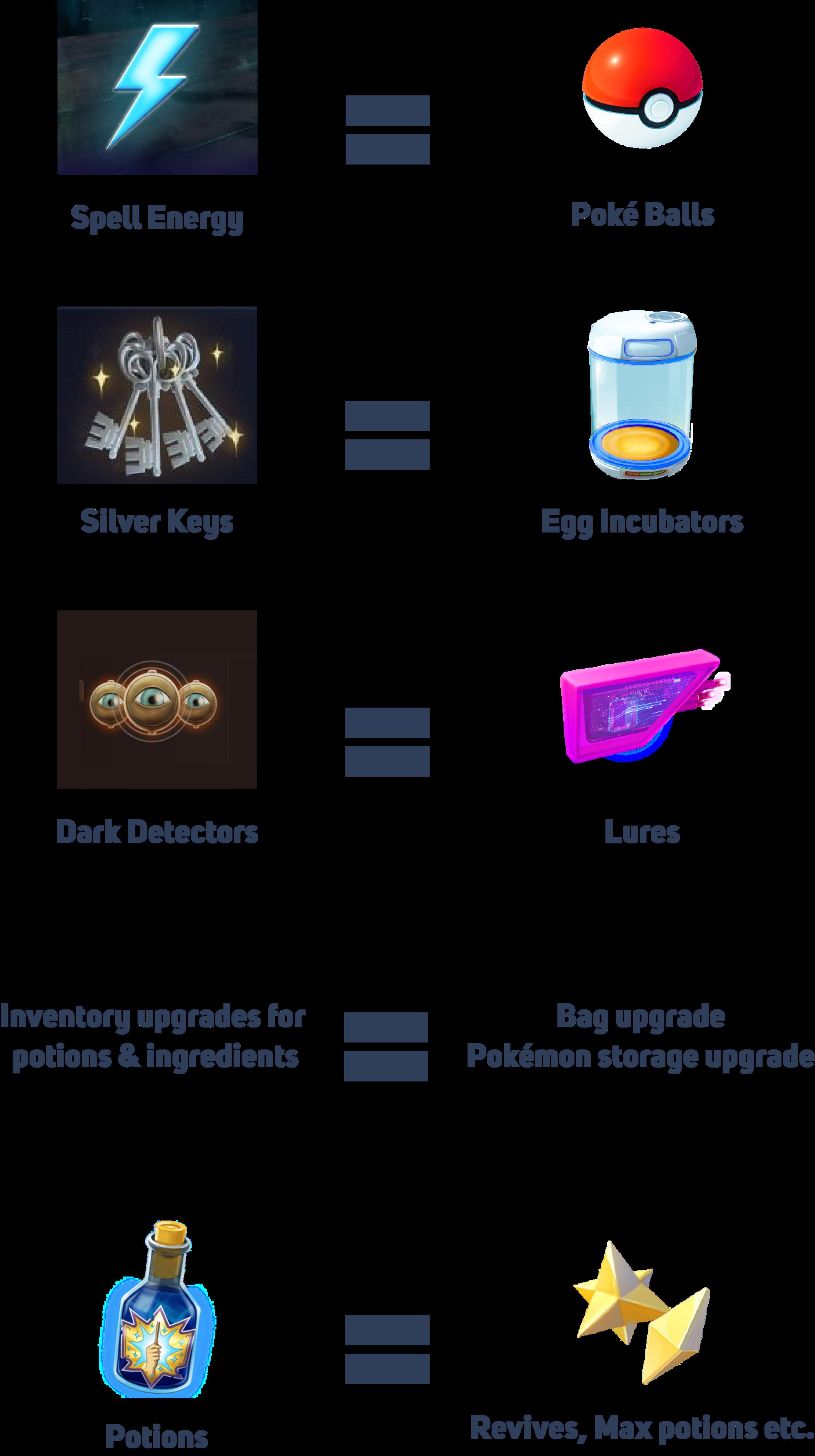 Wizards Unite vs. Pokémon Go items