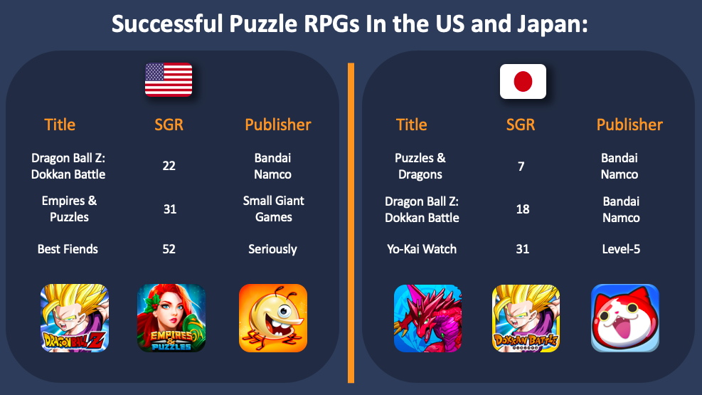 Successful puzzle RPGs in the US and Japan