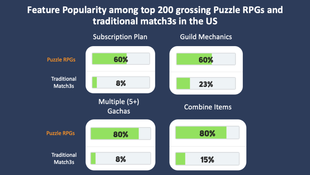 Feature popularity among top 200 grossing Puzzle RPGs and traditional Match 3 in the US