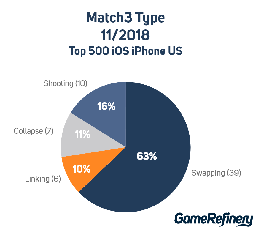 Match3 types in top 500 iOS iPhone US November 2018