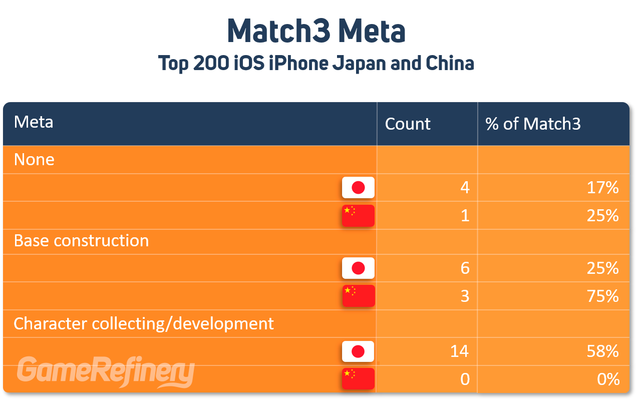 Number of Match3 games found in Japan and China by Meta
