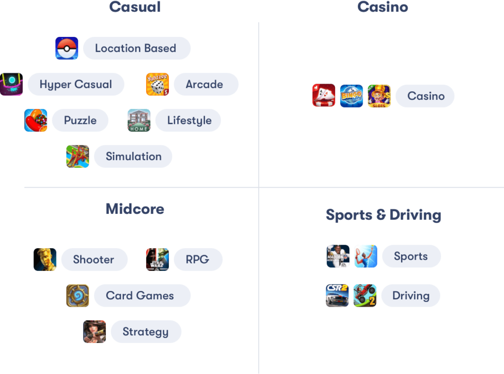 GameRefinery's game classification system
