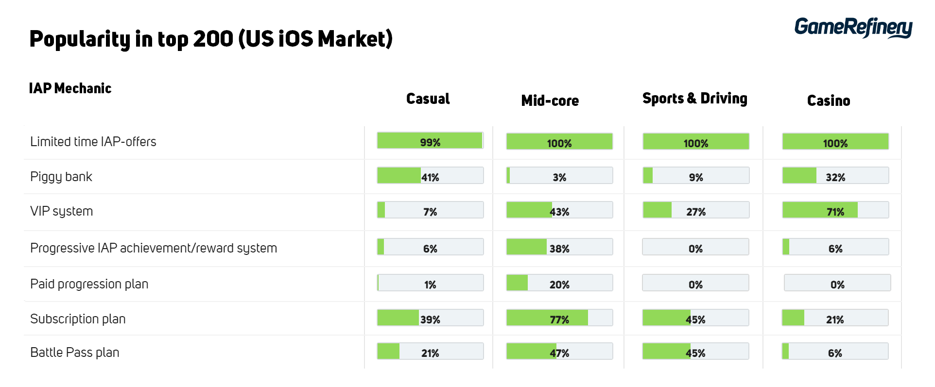 IAP Mechanics popularity in top 200 mobile games US iOS Market