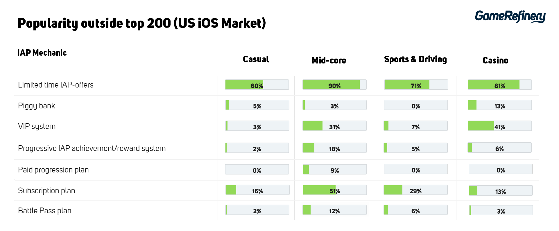 IAP Mechanics popularity in outside top 200 mobile games US iOS Market