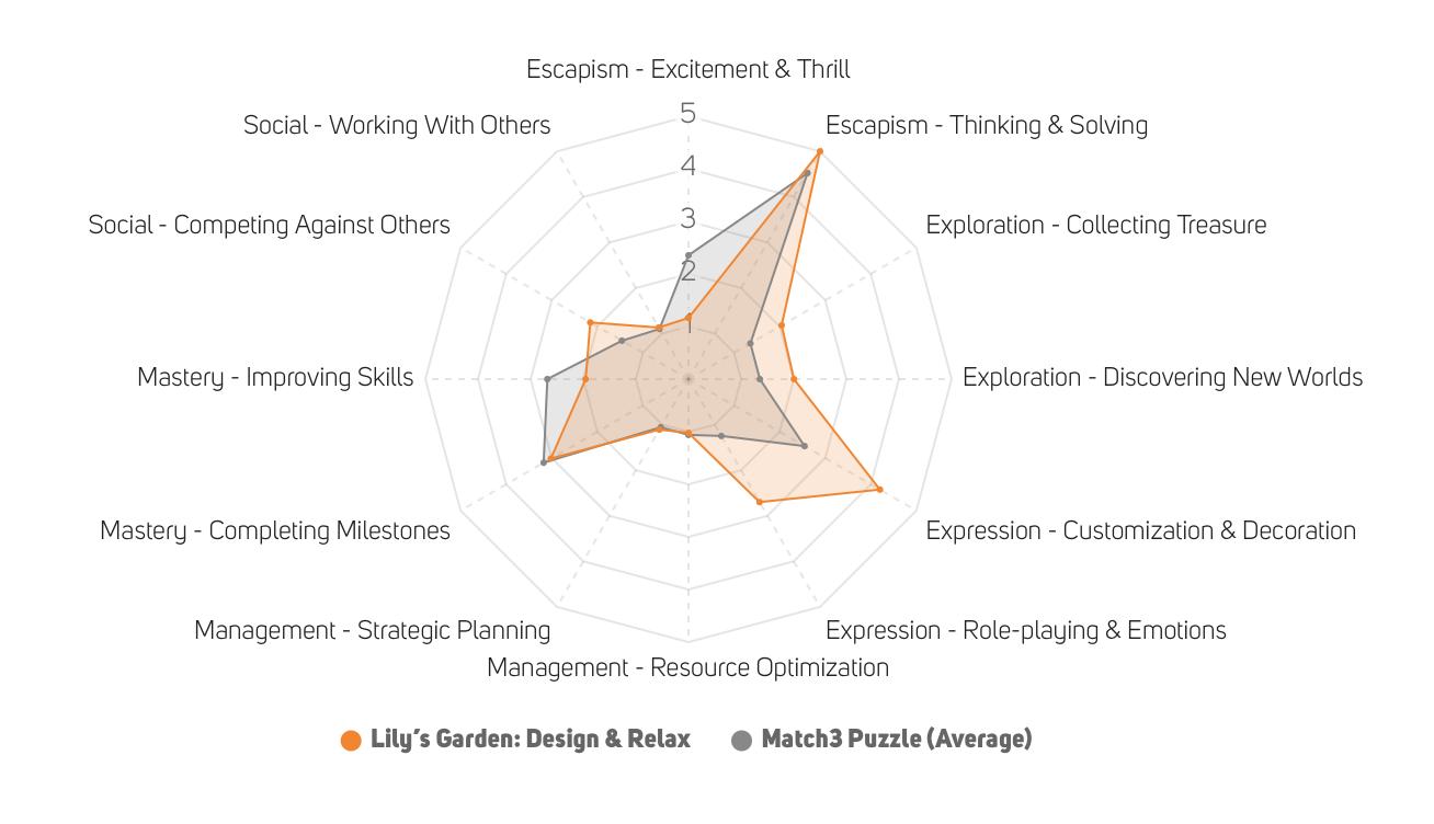 Lily's Garden vs Match3 Puzzle Motivational Driver graph