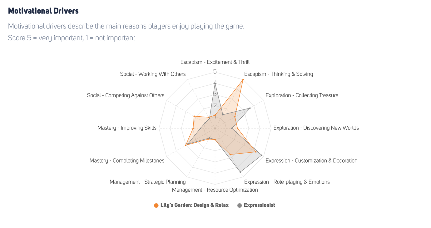 Lily's Garden vs Expressionist player archetype motivational drivers graph