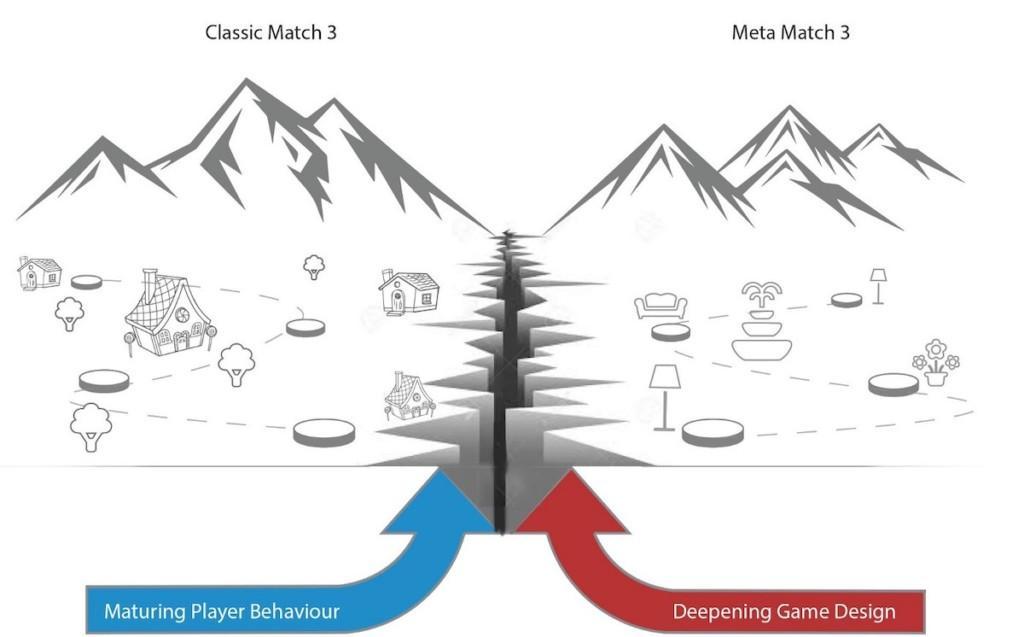 Classic Match 3 vs Meta Match 3