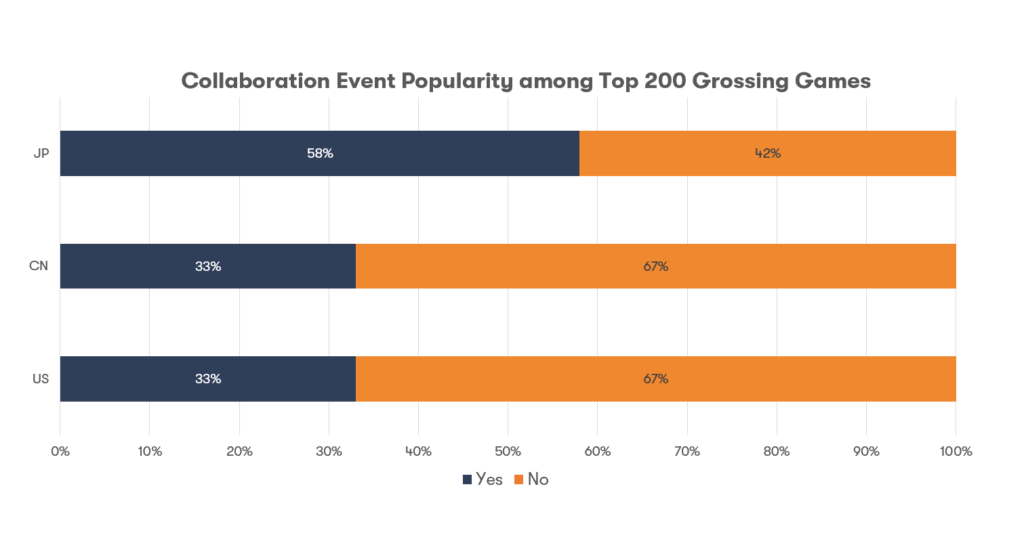Popularity of collaboration events among top 200 grossing mobile games