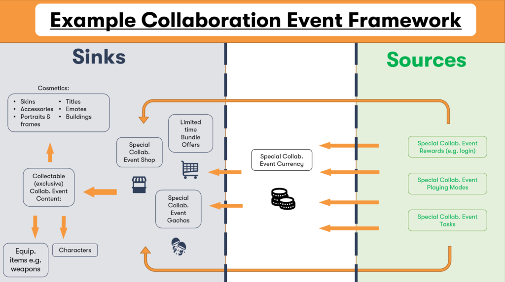 collaboration event framework for mobile games