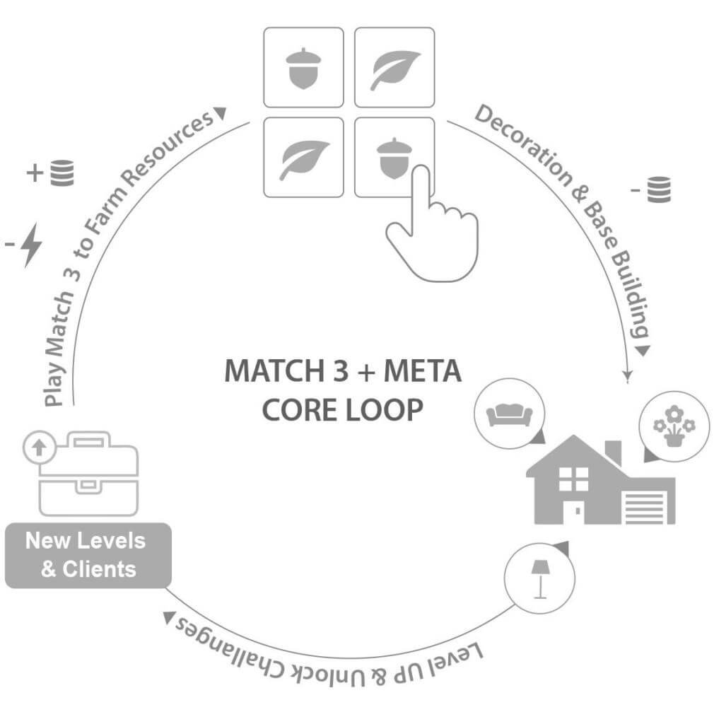 Match 3 plus Meta Core Loop
