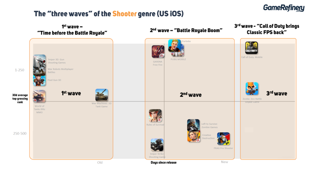 The three waves of the Shooter genre US iOS