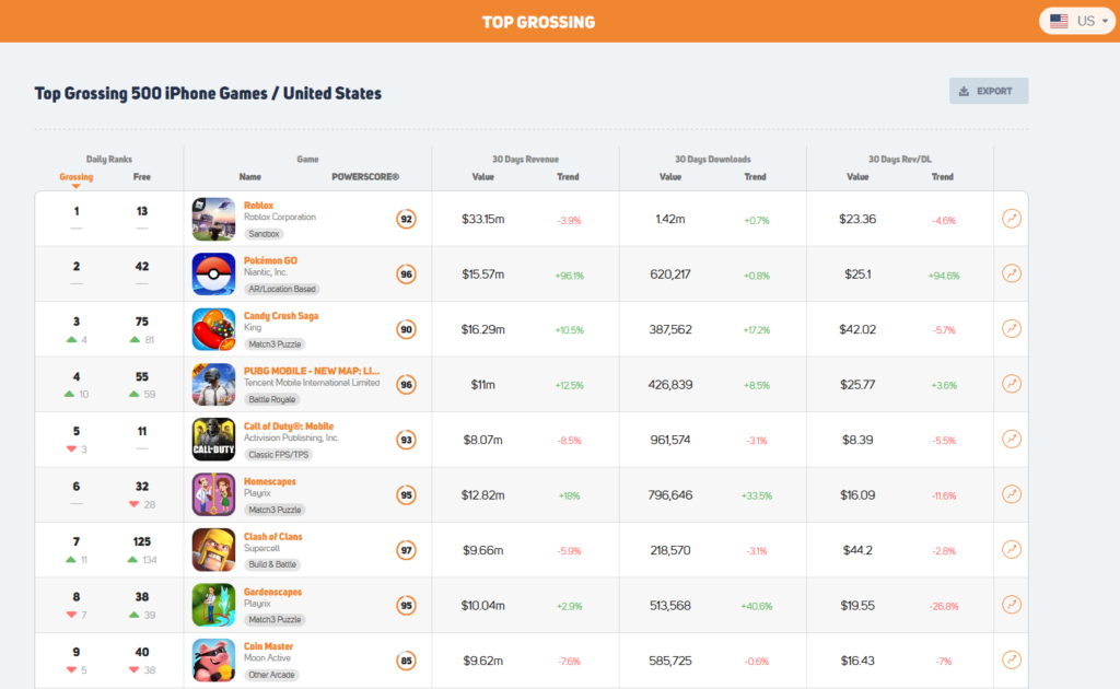 GameRefinery mobile game market top grossing 500 iPhone games US