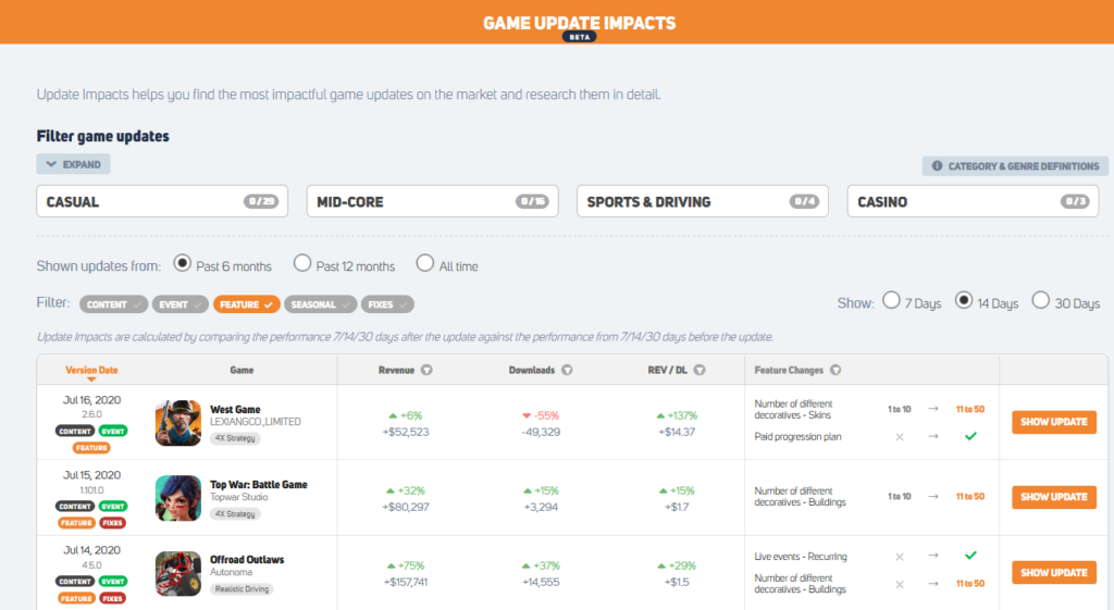 GameRefinery mobile game update impact downloads revenue