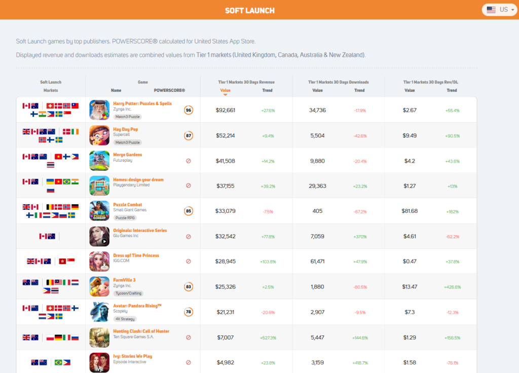 Gamerefinery mobile game market soft launch overview