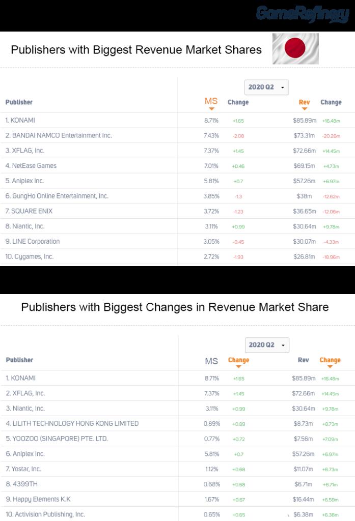Game Publisher Market Share Japan