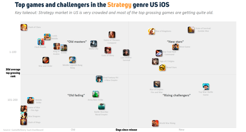 Top mobile games and challengers in the Strategy genre US iOS September 2020