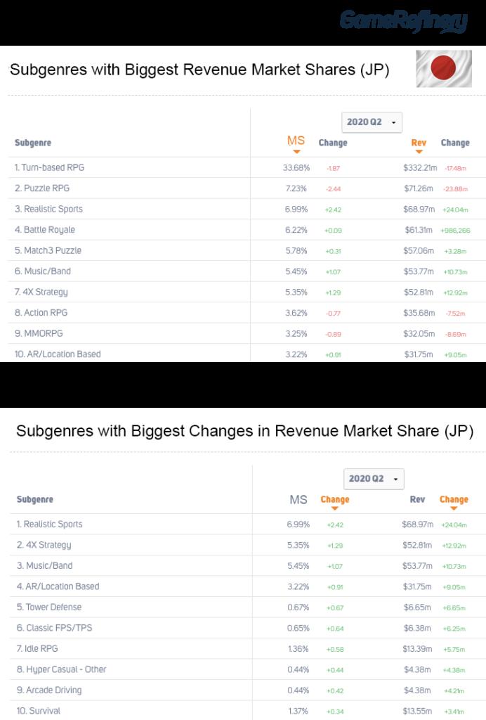 Game Subgenre Market Share Japan