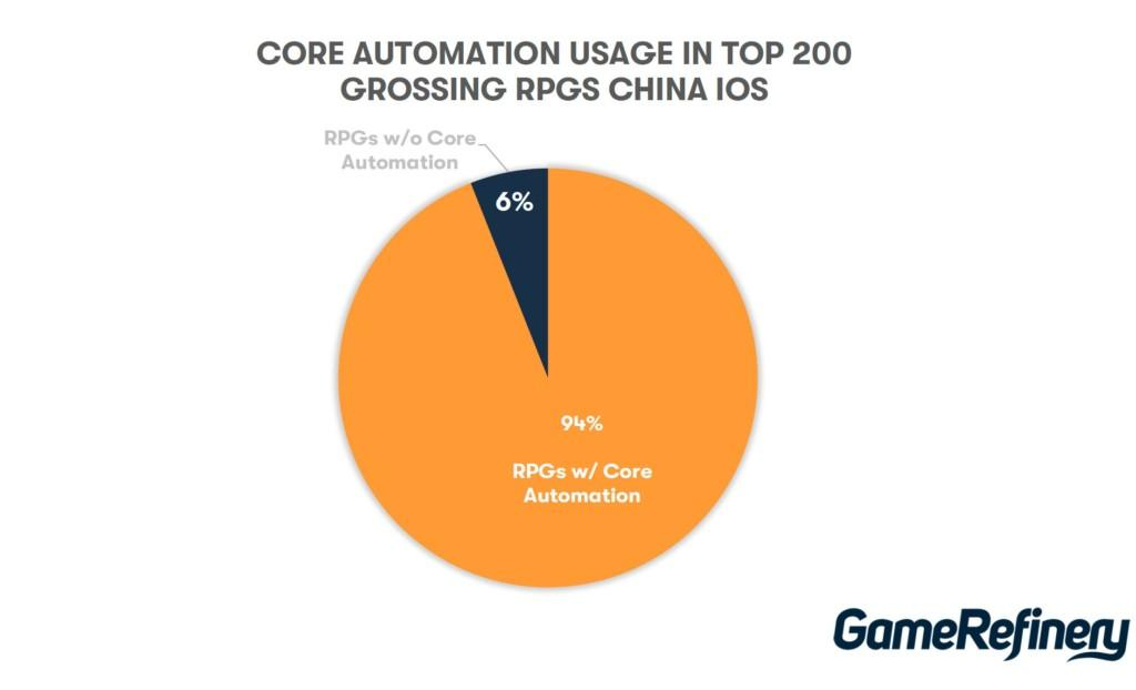 Core automation usage in top 200 grossing RPGs China iOS