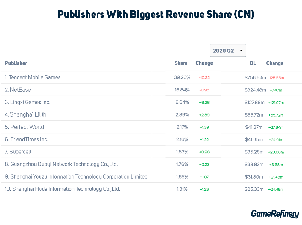 Chinese mobile game publisher revenue share
