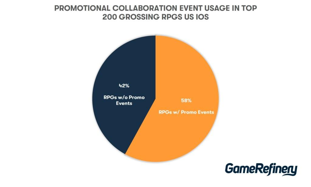 Promotional collaboration event usage in top 200 grossing RPGs US iOS