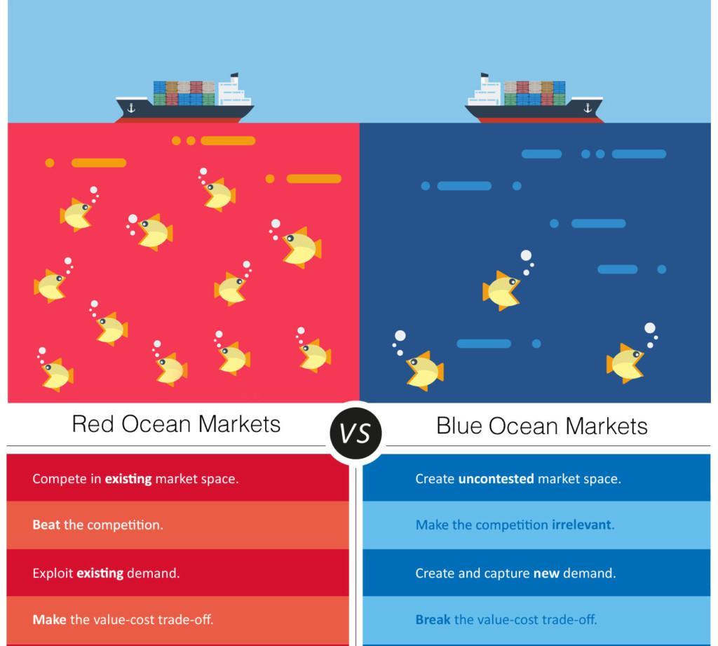 Red ocean markets vs Blue ocean markets