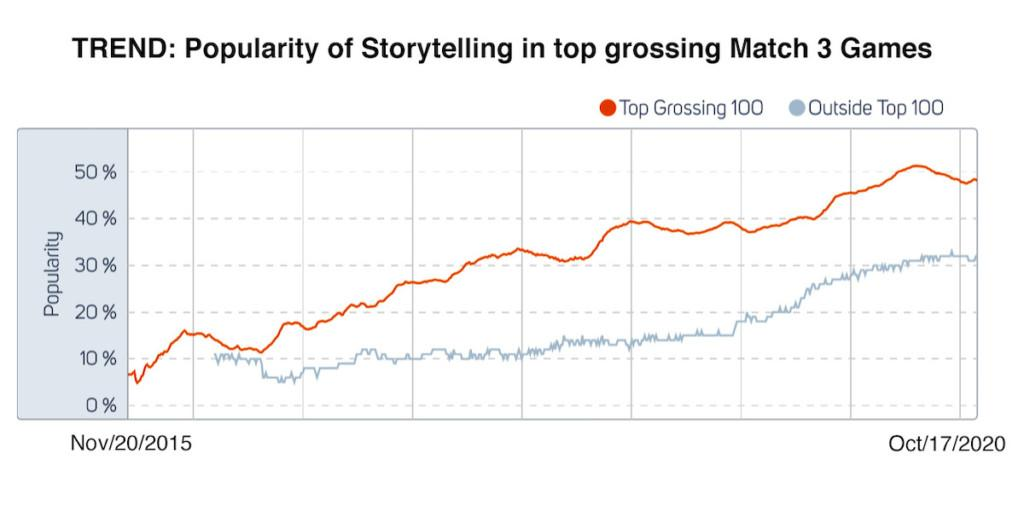 Popularity of storytelling in top-grossing Match 3 games