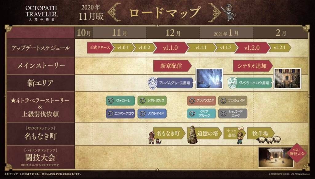 Octopath Traveler - Champions of the Continent Update Roadmap
