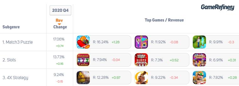 Match3 Puzzle Revenue change