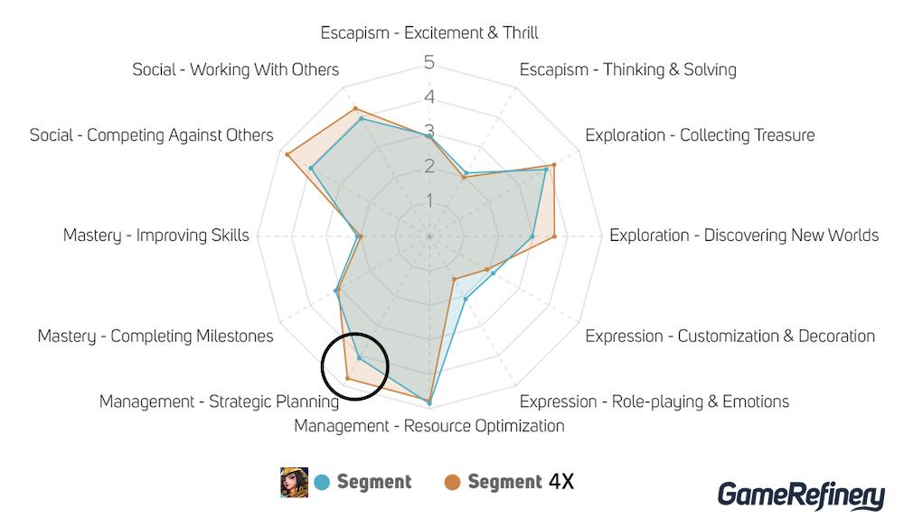 Infinity Kingdom vs 4x strategy player motivations GameRefinery service