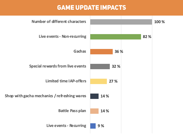 RPG genre findings from GameRefinery's Game Update Impacts