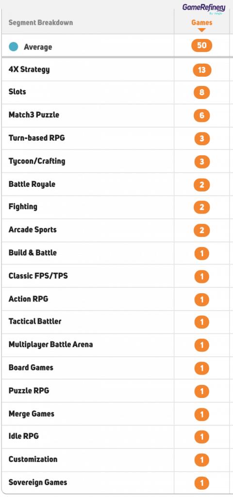 Battle Passes utilization in different mobile game genres April 2021