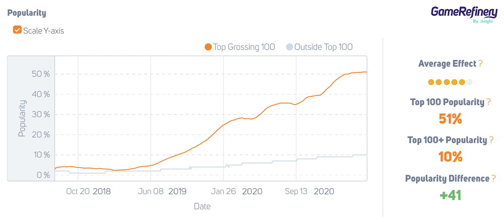 Battle Pass popularity in the US 2018-2020