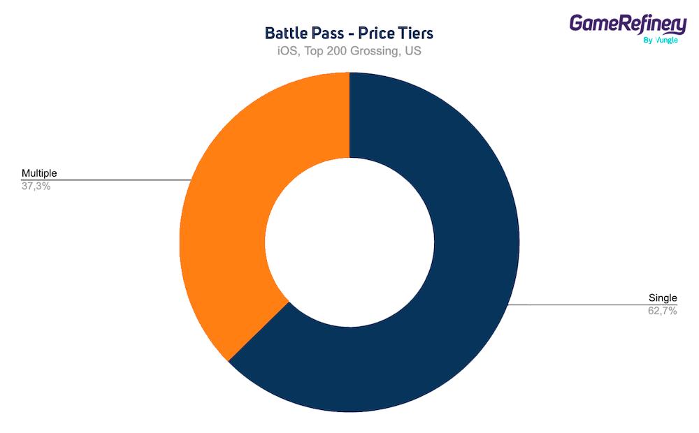 Battle Bass price tiers data April 2021